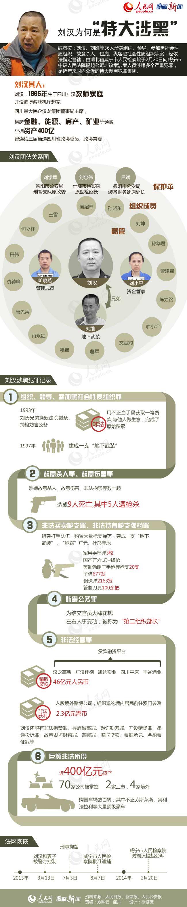 图解新闻:刘汉为何是房价涉黑?特大丹东别墅图片