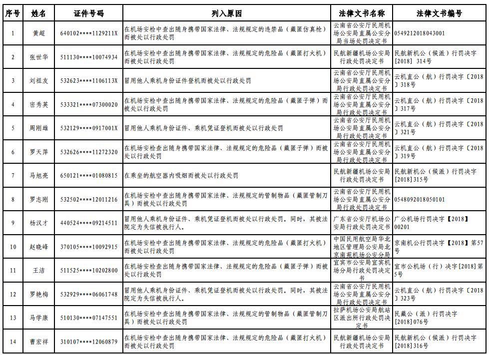 第一批86名失信人被禁乘飞机1