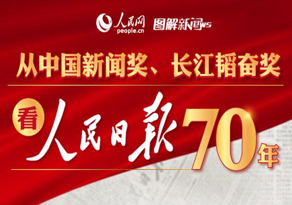 从中国新闻奖、长江韬奋奖看人民日报70年